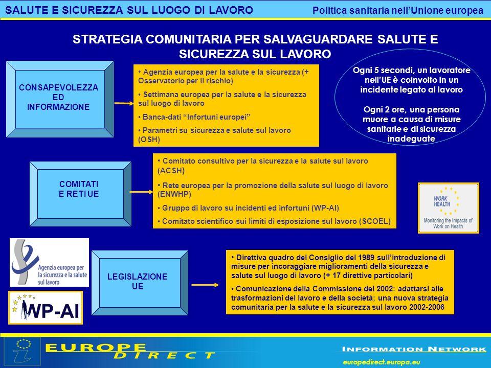 europedirect.europa.eu COMITATI E RETI UE Comitato consultivo per la sicurezza e la salute sul lavoro (ACSH ) Rete europea per la promozione della sal