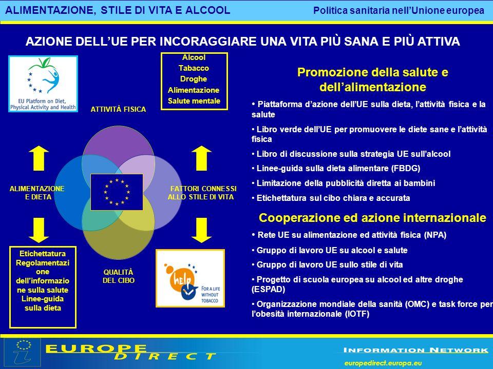 europedirect.europa.eu ALIMENTAZIONE, STILE DI VITA E ALCOOL Politica sanitaria nellUnione europea Promozione della salute e dellalimentazione Piattaf