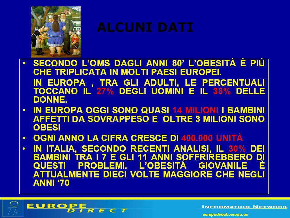 europedirect.europa.eu ALCUNI DATI SECONDO LOMS DAGLI ANNI 80 LOBESITÀ È PIÚ CHE TRIPLICATA IN MOLTI PAESI EUROPEI. IN EUROPA, TRA GLI ADULTI, LE PERC