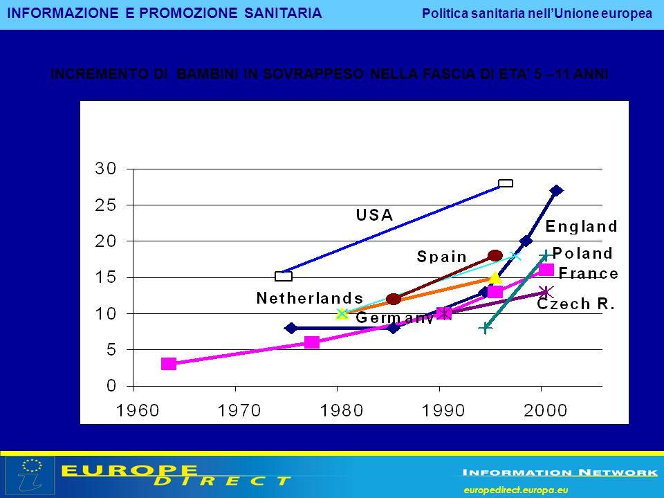 europedirect.europa.eu INCREMENTO DI BAMBINI IN SOVRAPPESO NELLA FASCIA DI ETA 5 –11 ANNI INFORMAZIONE E PROMOZIONE SANITARIA Politica sanitaria nellU