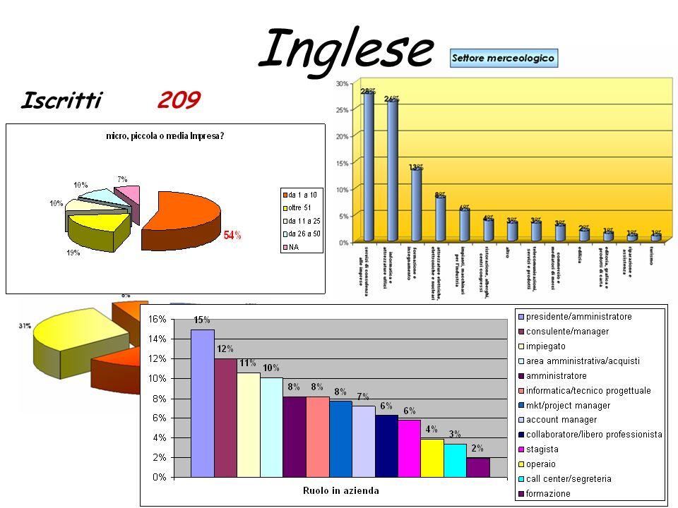 Iscritti209 Inglese