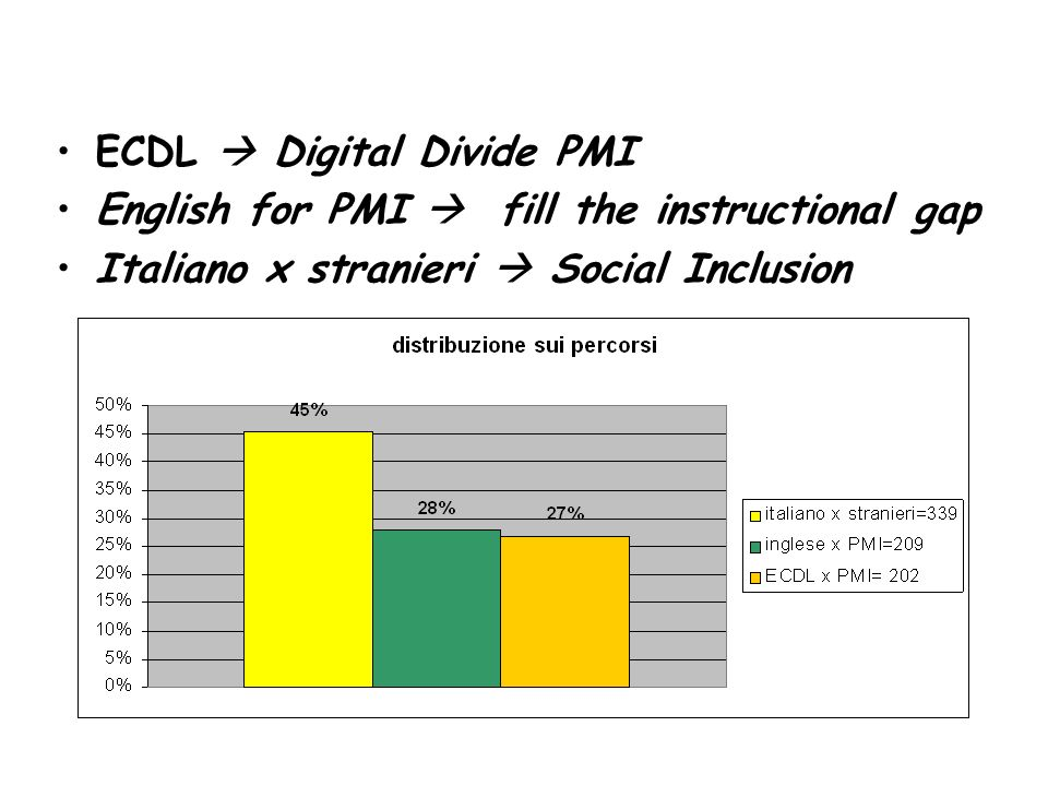 ECDL Digital Divide PMI English for PMI fill the instructional gap Italiano x stranieri Social Inclusion