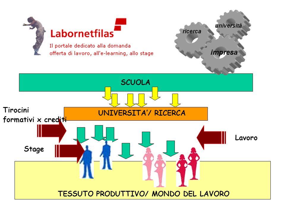 SCUOLA ricerca TESSUTO PRODUTTIVO/ MONDO DEL LAVORO UNIVERSITA/ RICERCA università impresa Tirocini formativi x crediti Stage Lavoro