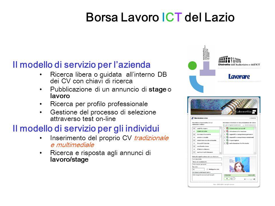 Borsa Lavoro ICT del Lazio Il modello di servizio per lazienda Ricerca libera o guidata allinterno DB dei CV con chiavi di ricerca Pubblicazione di un