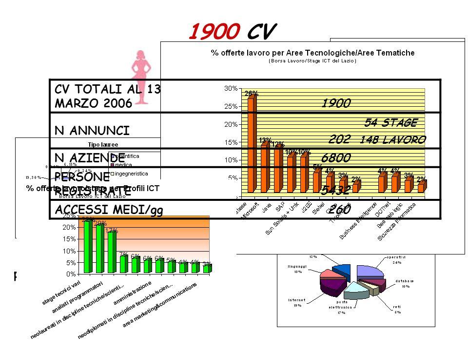 1900 CV 51%49% il 48% tra 26 e 30 anni laureati 67% prevalentemente in facoltà scientifiche CV TOTALI AL 13 MARZO 2006 1900 N ANNUNCI 202 54 STAGE 148 LAVORO N AZIENDE6800 PERSONE REGISTRATE 5432 ACCESSI MEDI/gg260