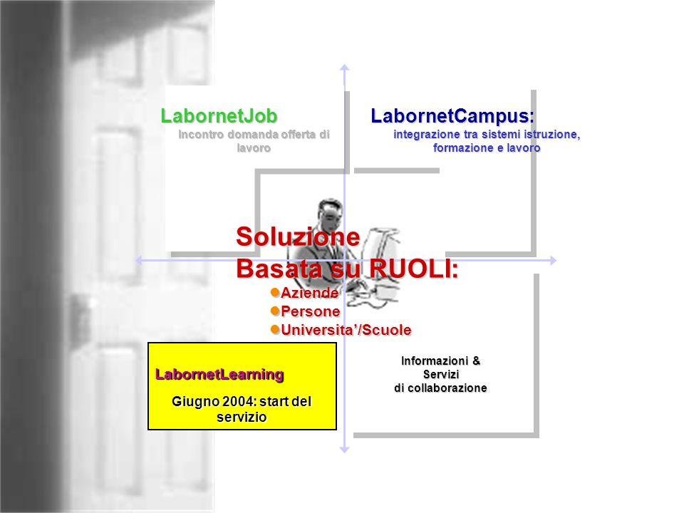 Informazioni & Servizi di collaborazione Informazioni & Servizi di collaborazione LabornetLearning Giugno 2004: start del servizio LabornetJob Incontr