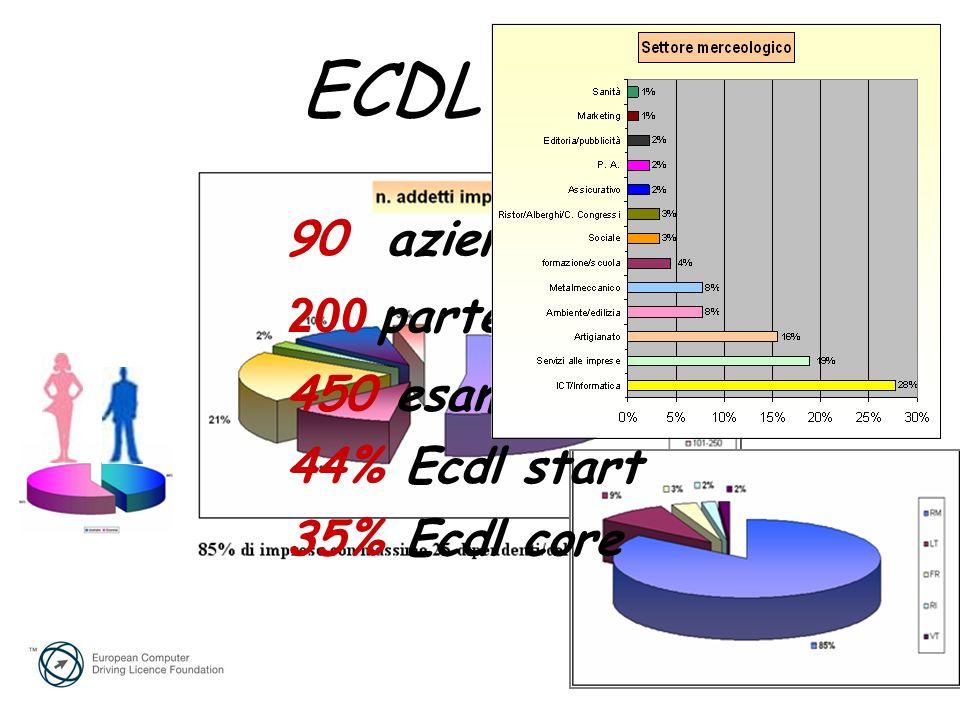90 aziende 200 partecipanti 450 esami 44% Ecdl start 35% Ecdl core ECDL