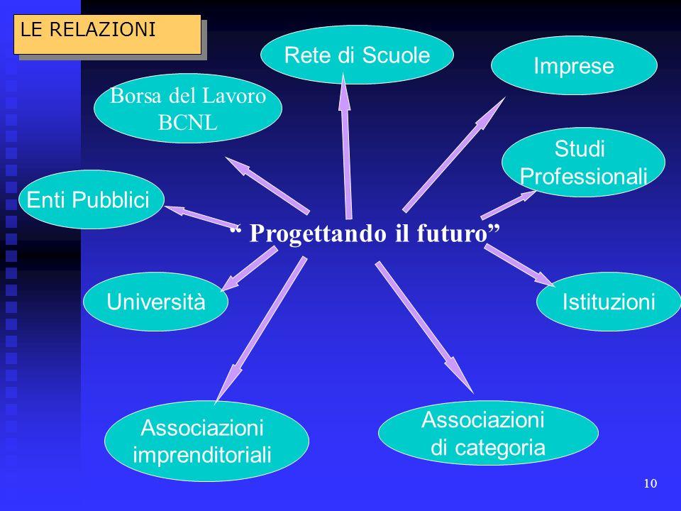 10 Progettando il futuro Borsa del Lavoro BCNL Enti Pubblici Università Associazioni imprenditoriali Associazioni di categoria Istituzioni Studi Professionali Imprese Rete di Scuole LE RELAZIONI
