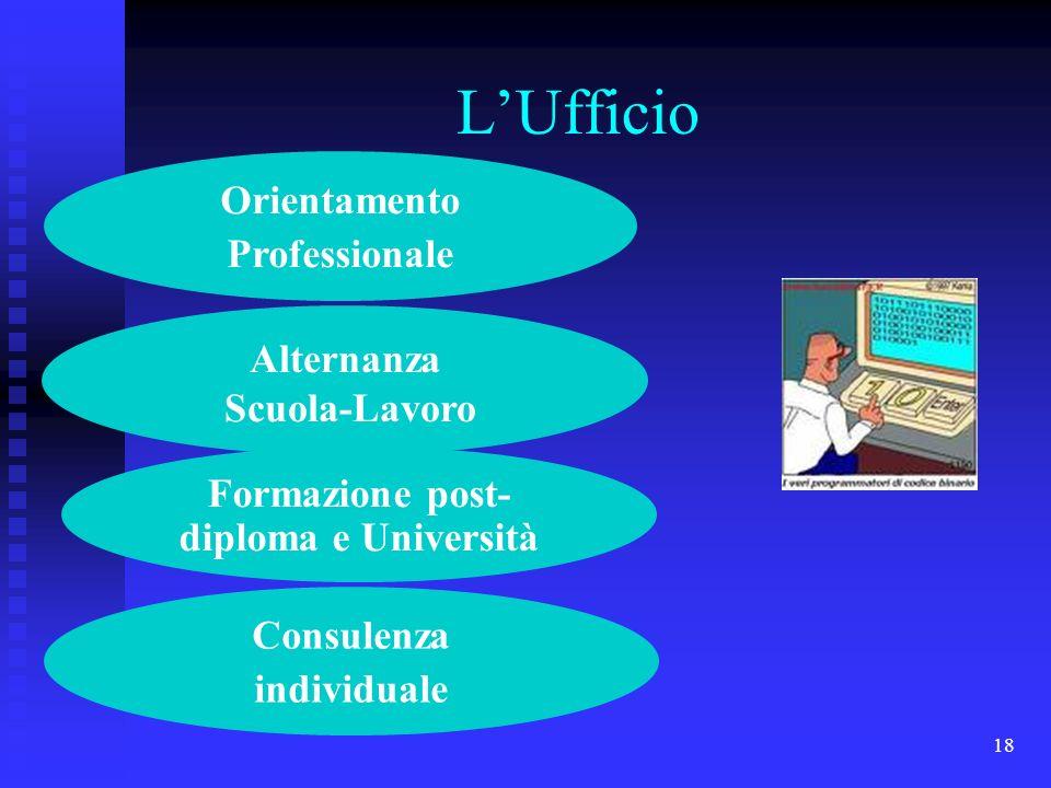 18 LUfficio Formazione post- diploma e Università Alternanza Scuola-Lavoro Consulenza individuale Orientamento Professionale
