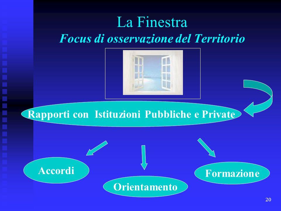 20 La Finestra Focus di osservazione del Territorio Rapporti con Istituzioni Pubbliche e Private Accordi Orientamento Formazione