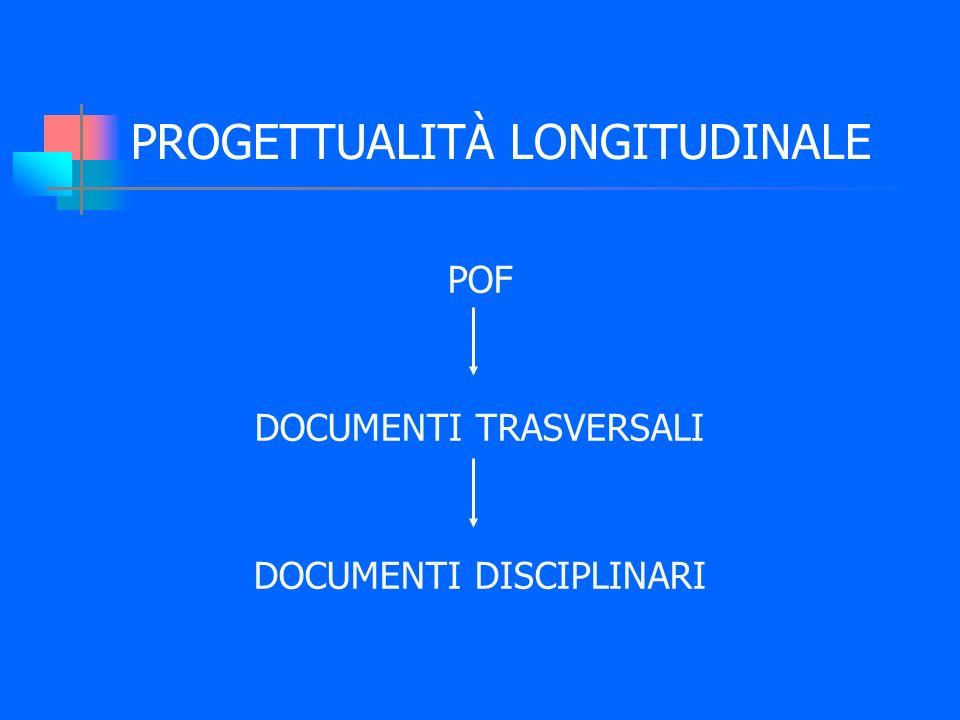PROGETTUALITÀ LONGITUDINALE POF DOCUMENTI TRASVERSALI DOCUMENTI DISCIPLINARI