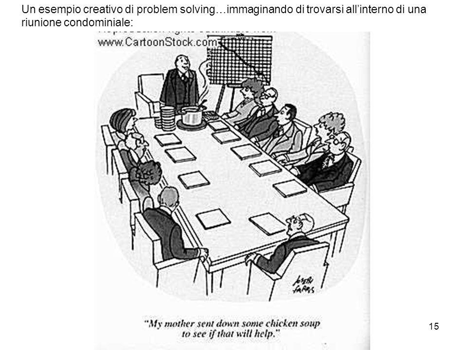 15 Un esempio creativo di problem solving…immaginando di trovarsi allinterno di una riunione condominiale: