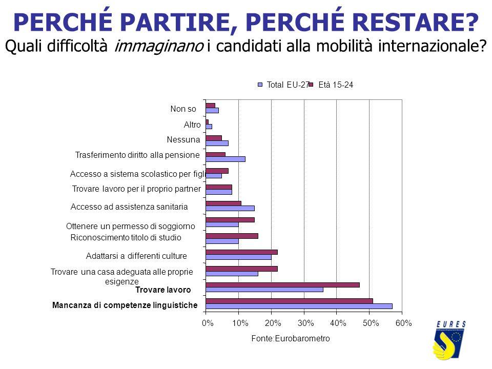 0%10%20%30%40%50%60% Mancanza di competenze linguistiche Trovare lavoro Trovare una casa adeguata alle proprie esigenze Adattarsi a differenti culture