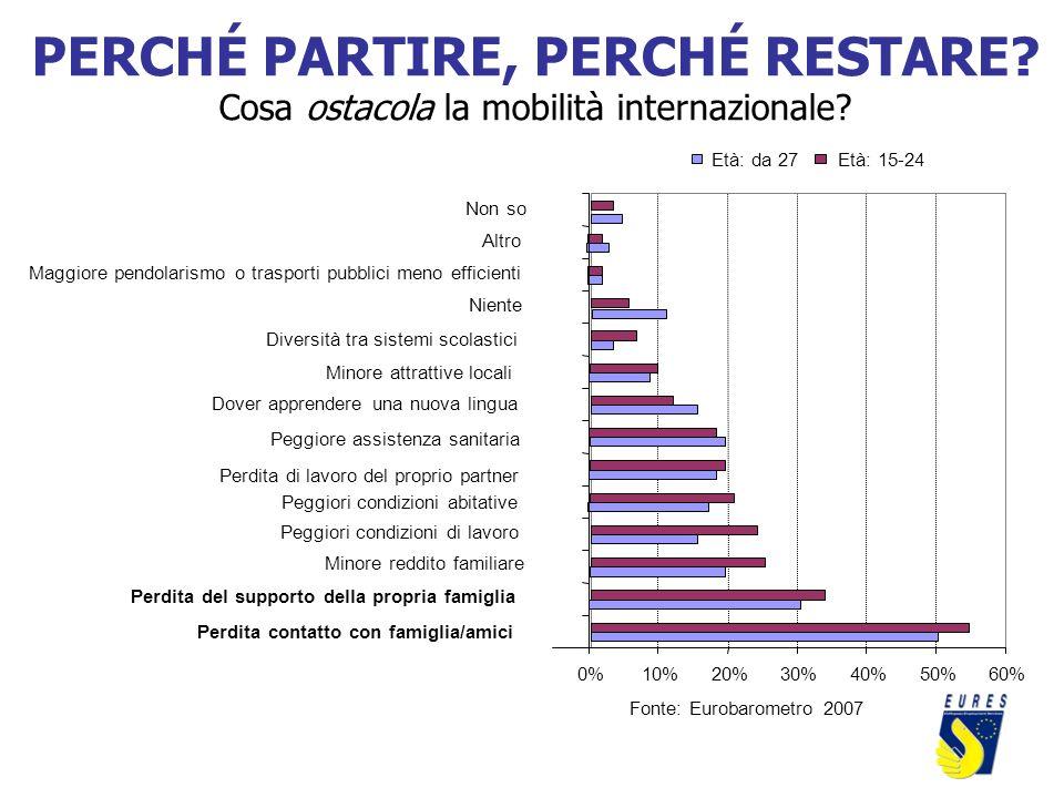 0%10%20%30%40%50%60% Perdita contatto con famiglia/amici Perdita del supporto della propria famiglia Minore reddito familiare Peggiori condizioni di l