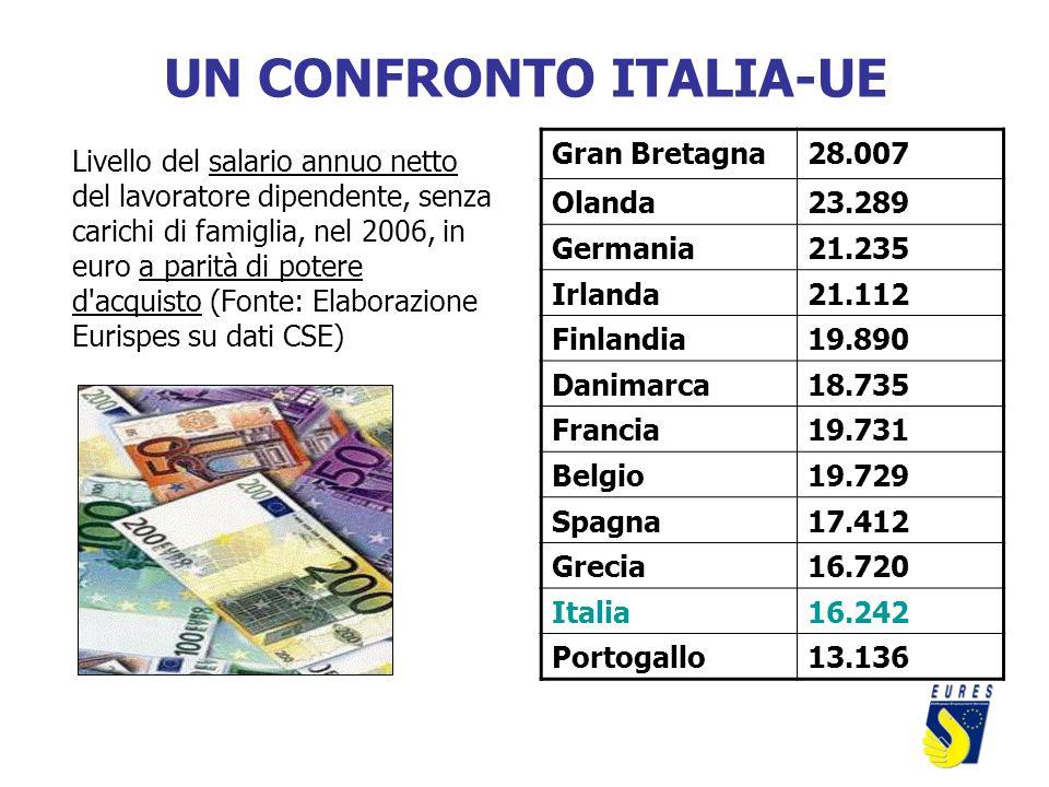 UN CONFRONTO ITALIA-UE Livello del salario annuo netto del lavoratore dipendente, senza carichi di famiglia, nel 2006, in euro a parità di potere d'ac