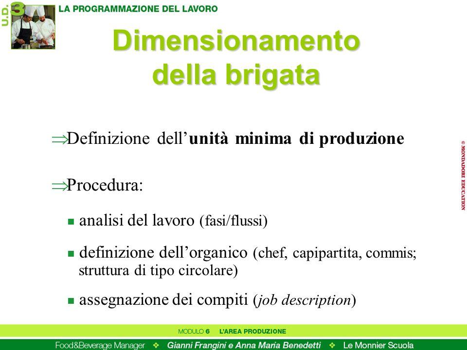 Dimensionamento della brigata Definizione dellunità minima di produzione Procedura: n analisi del lavoro (fasi/flussi) n definizione dellorganico (chef, capipartita, commis; struttura di tipo circolare) n assegnazione dei compiti (job description)