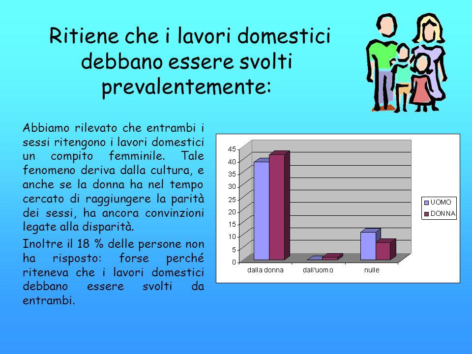 Ritiene che i lavori domestici debbano essere svolti prevalentemente: Abbiamo rilevato che entrambi i sessi ritengono i lavori domestici un compito fe