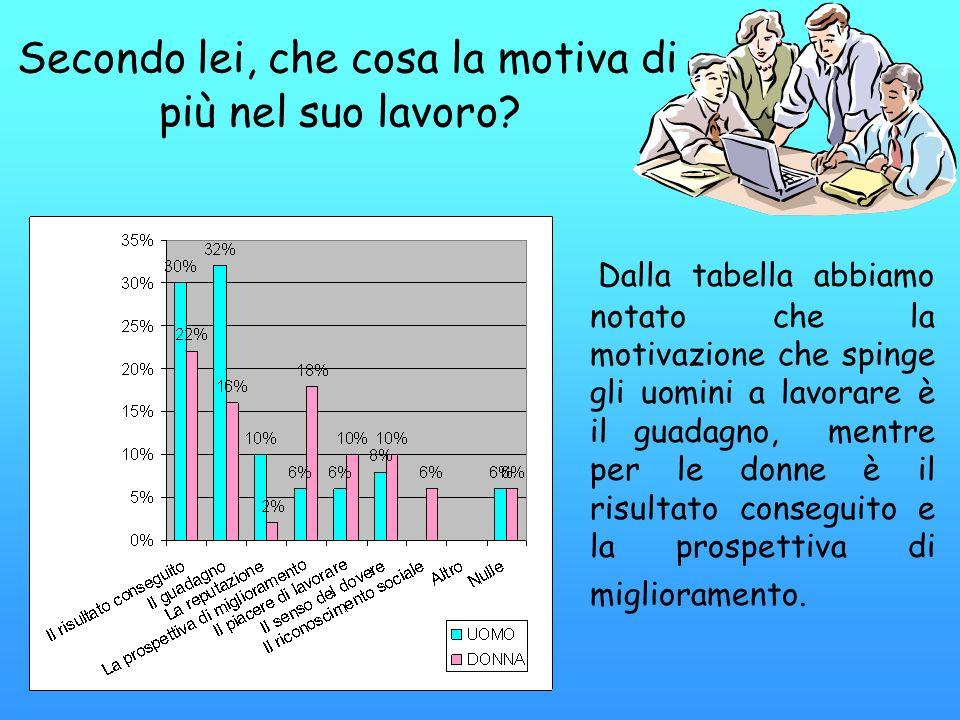 Secondo lei, che cosa la motiva di più nel suo lavoro? Dalla tabella abbiamo notato che la motivazione che spinge gli uomini a lavorare è il guadagno,