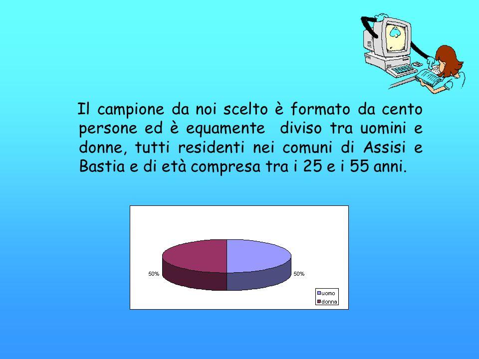 Il campione da noi scelto è formato da cento persone ed è equamente diviso tra uomini e donne, tutti residenti nei comuni di Assisi e Bastia e di età