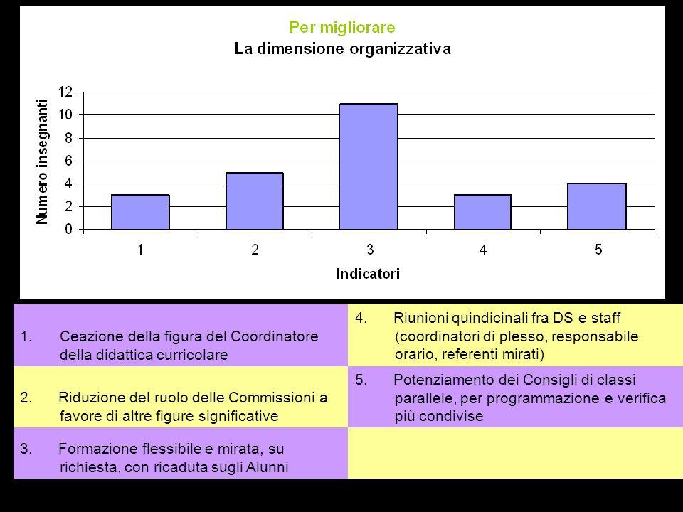 1.Ceazione della figura del Coordinatore della didattica curricolare 4.