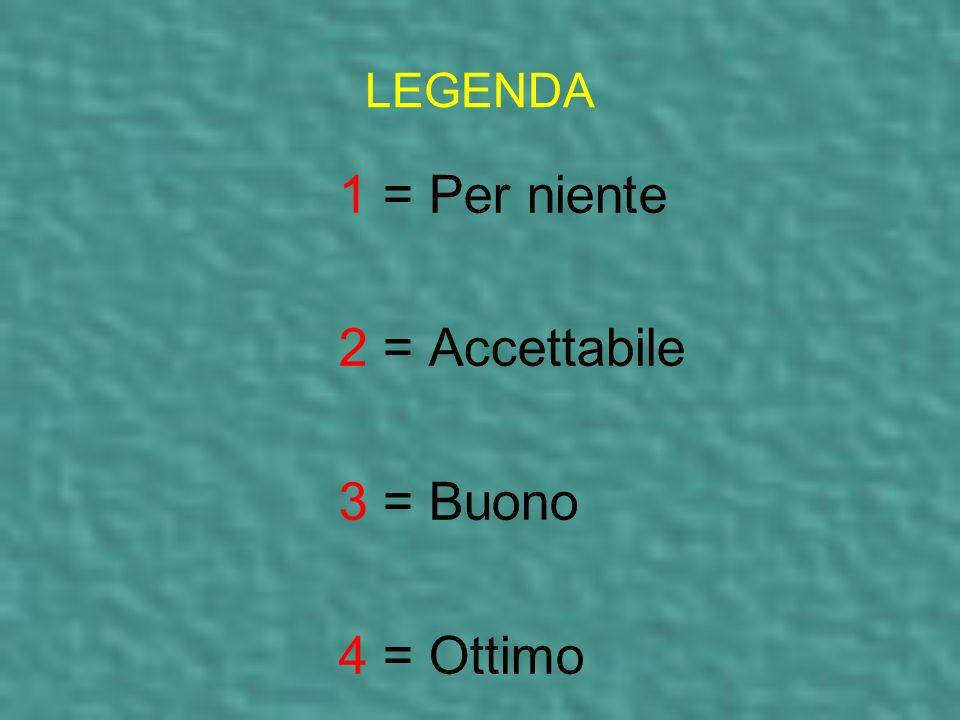 LEGENDA 1 = Per niente 2 = Accettabile 3 = Buono 4 = Ottimo
