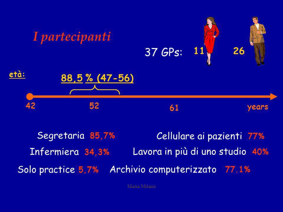 Maria Milano I partecipanti Segretaria 85,7% Infermiera 34,3% Cellulare ai pazienti 77% Lavora in più di uno studio 40% Solo practice 5,7% Archivio computerizzato 77.1% 11 26 37 GPs: 52 61 years 42 età: 88,5 % (47-56)