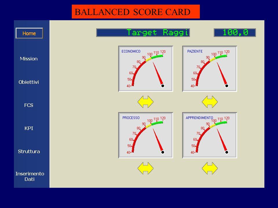 BALLANCED SCORE CARD