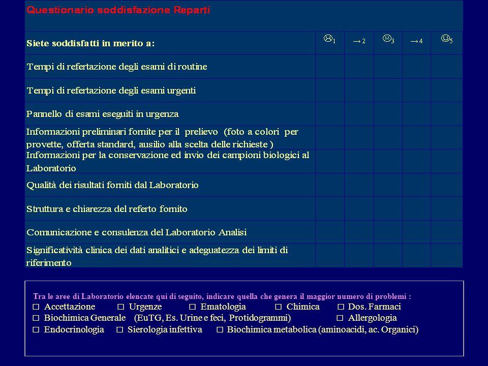 Tra le aree di Laboratorio elencate qui di seguito, indicare quella che genera il maggior numero di problemi : Accettazione Urgenze Ematologia Chimica