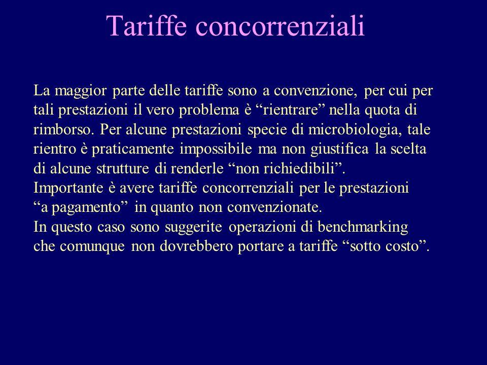 Tariffe concorrenziali La maggior parte delle tariffe sono a convenzione, per cui per tali prestazioni il vero problema è rientrare nella quota di rim