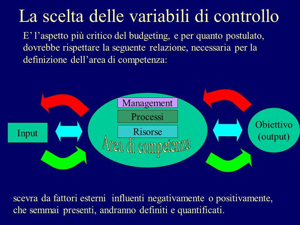 5) Costo analitico per singola prestazione: Costo totale /N° Prestazioni 6) Costo medio di materiale per prestazione: Costi mat./ N° Prestaz.
