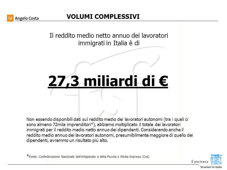 È una ricerca VOLUMI COMPLESSIVI Il reddito medio netto annuo dei lavoratori immigrati in Italia è di 27,3 miliardi di Non essendo disponibili dati sul reddito medio dei lavoratori autonomi (tra i quali ci sono almeno 72mila imprenditori*), abbiamo moltiplicato il totale dei lavoratori immigrati per il reddito medio netto annuo dei dipendenti.