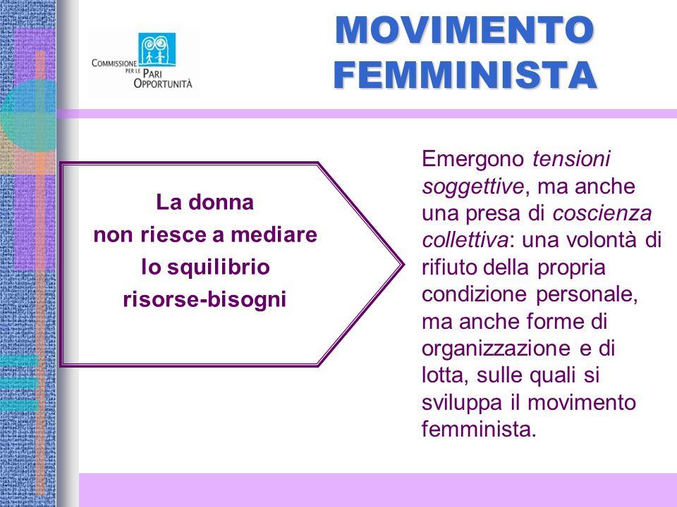 MOVIMENTO FEMMINISTA La donna non riesce a mediare lo squilibrio risorse-bisogni Emergono tensioni soggettive, ma anche una presa di coscienza collettiva: una volontà di rifiuto della propria condizione personale, ma anche forme di organizzazione e di lotta, sulle quali si sviluppa il movimento femminista.