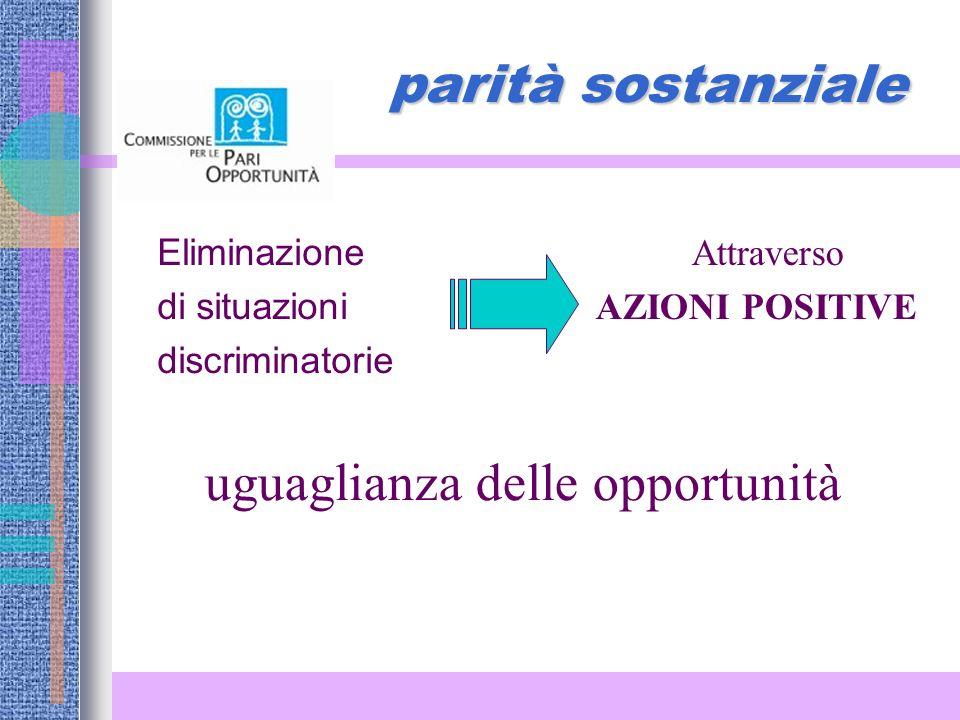 parità sostanziale Eliminazione di situazioni discriminatorie uguaglianza delle opportunità Attraverso AZIONI POSITIVE