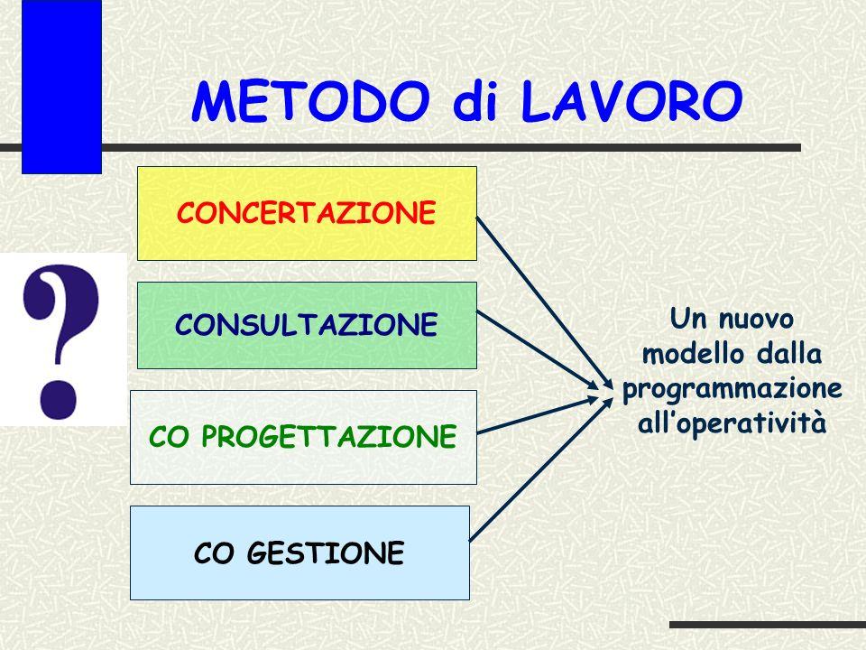 METODO di LAVORO CONCERTAZIONE CONSULTAZIONE CO PROGETTAZIONE CO GESTIONE Un nuovo modello dalla programmazione alloperatività