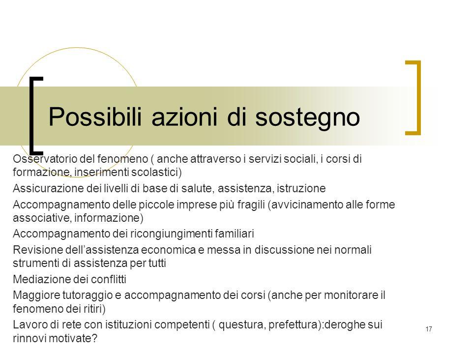 17 Possibili azioni di sostegno Osservatorio del fenomeno ( anche attraverso i servizi sociali, i corsi di formazione, inserimenti scolastici) Assicur