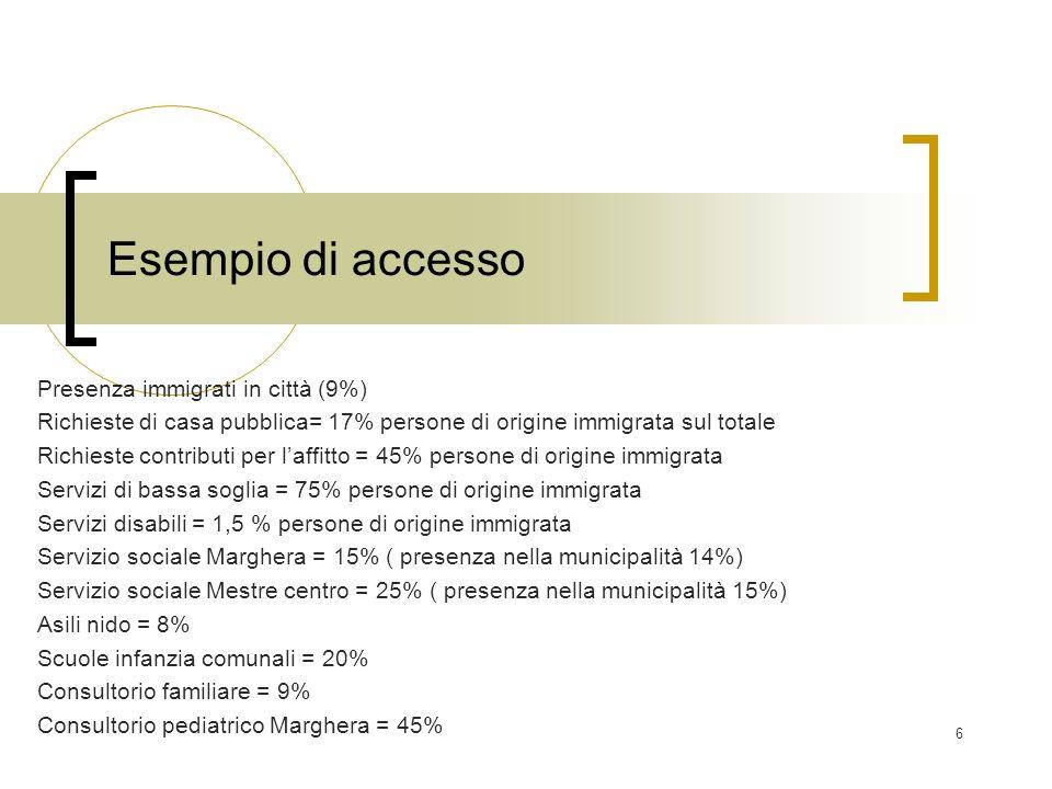 6 Esempio di accesso Presenza immigrati in città (9%) Richieste di casa pubblica= 17% persone di origine immigrata sul totale Richieste contributi per laffitto = 45% persone di origine immigrata Servizi di bassa soglia = 75% persone di origine immigrata Servizi disabili = 1,5 % persone di origine immigrata Servizio sociale Marghera = 15% ( presenza nella municipalità 14%) Servizio sociale Mestre centro = 25% ( presenza nella municipalità 15%) Asili nido = 8% Scuole infanzia comunali = 20% Consultorio familiare = 9% Consultorio pediatrico Marghera = 45%