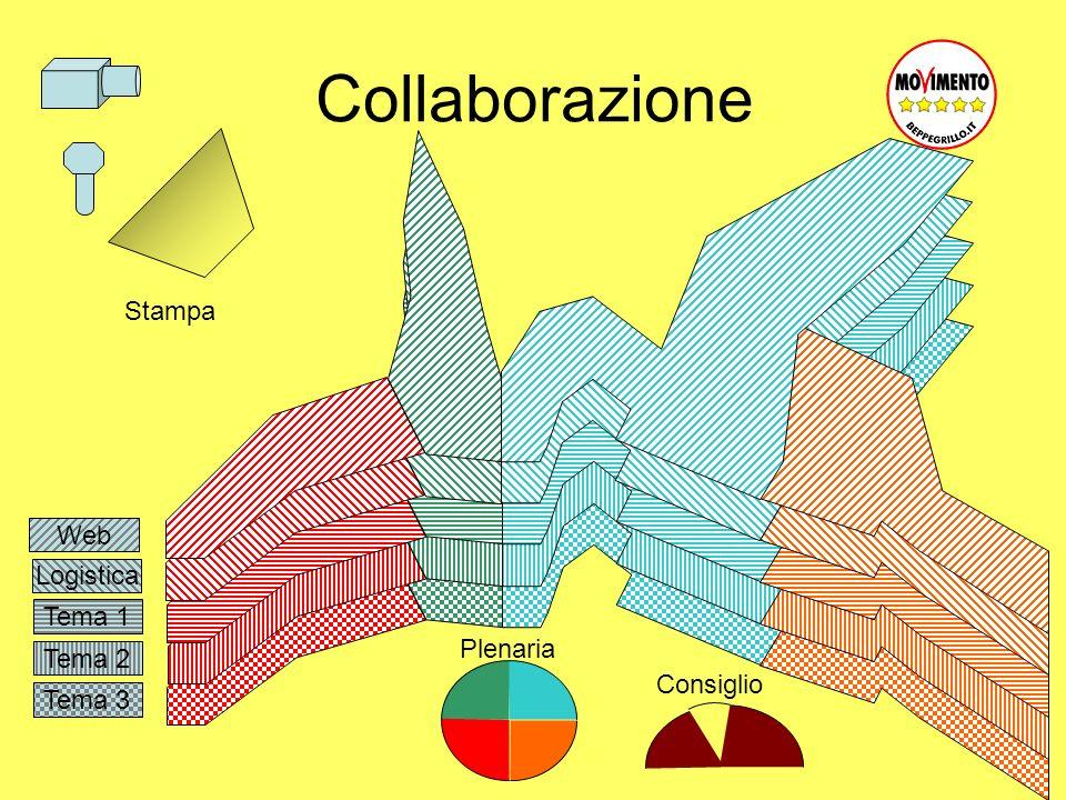 Tema 3 Tema 2 Tema 1 Logistica Collaborazione Web Plenaria Consiglio Stampa
