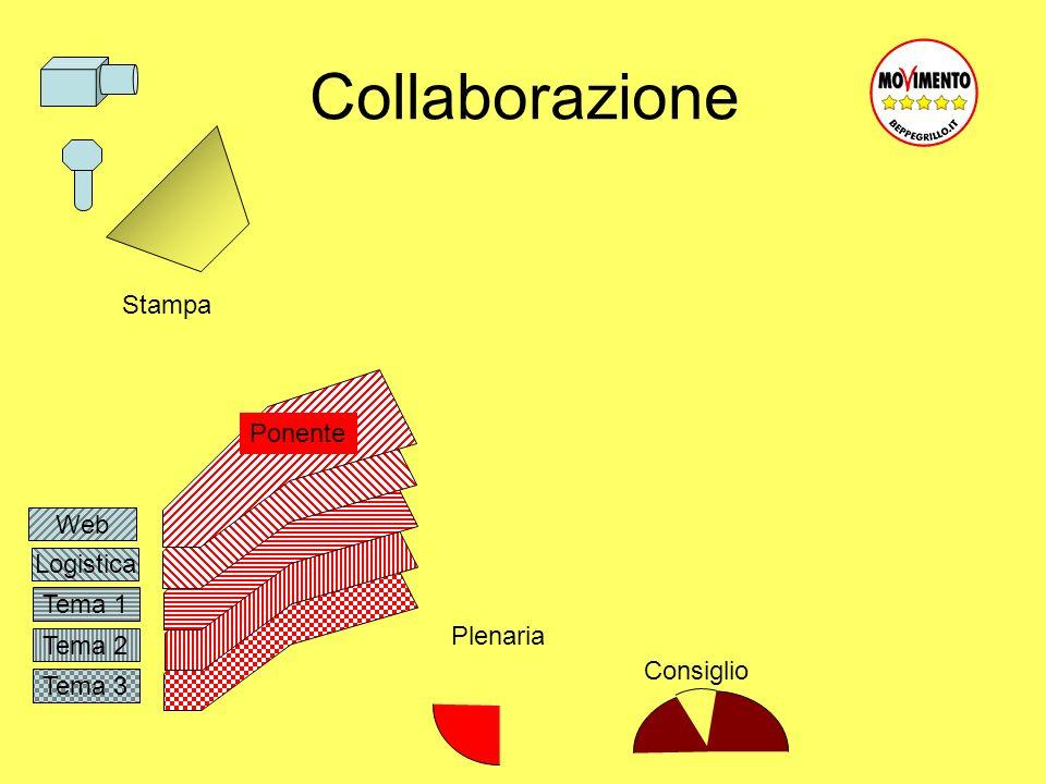 Tema 3 Tema 2 Tema 1 Logistica Collaborazione Web Ponente Plenaria Consiglio Stampa