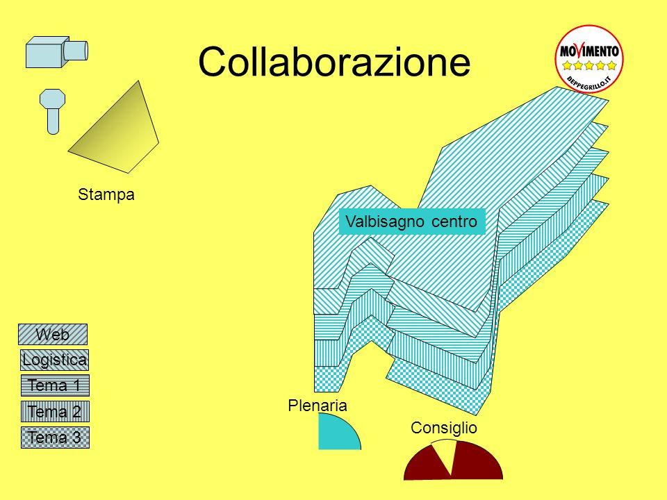 Tema 3 Tema 2 Tema 1 Logistica Collaborazione Web Valbisagno centro Plenaria Consiglio Stampa