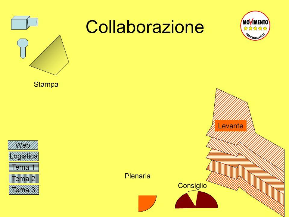 Tema 3 Tema 2 Tema 1 Logistica Collaborazione Web Levante Plenaria Consiglio Stampa