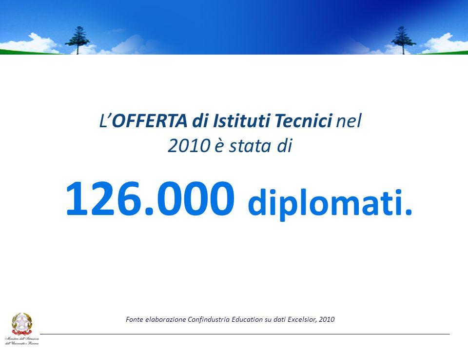 LOFFERTA di Istituti Tecnici nel 2010 è stata di 126.000 diplomati.