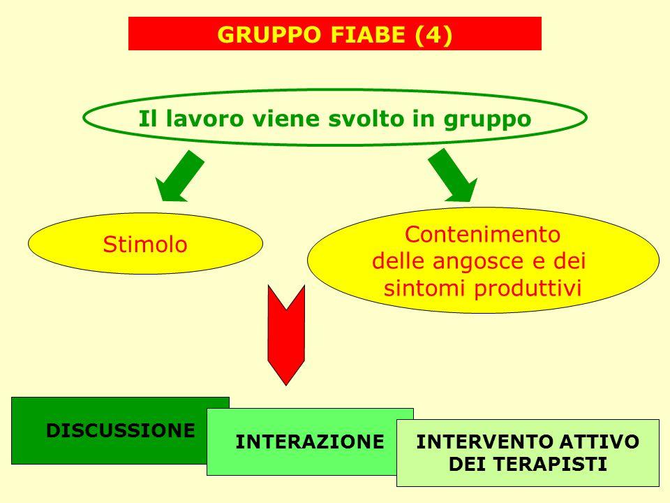Il lavoro viene svolto in gruppo Stimolo Contenimento delle angosce e dei sintomi produttivi GRUPPO FIABE (4) DISCUSSIONE INTERAZIONE INTERVENTO ATTIV
