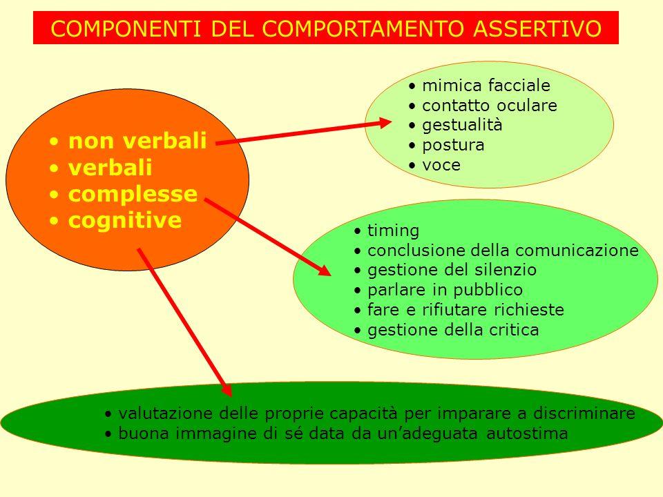 COMPONENTI DEL COMPORTAMENTO ASSERTIVO non verbali verbali complesse cognitive mimica facciale contatto oculare gestualità postura voce valutazione de