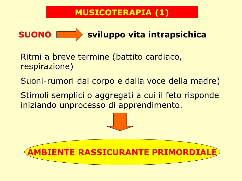 MUSICOTERAPIA (1) SUONO sviluppo vita intrapsichica Ritmi a breve termine (battito cardiaco, respirazione) Suoni-rumori dal corpo e dalla voce della m