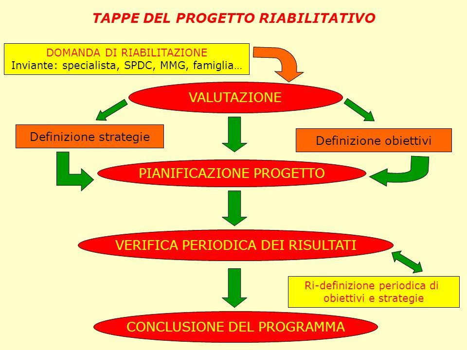TAPPE DEL PROGETTO RIABILITATIVO VALUTAZIONE PIANIFICAZIONE PROGETTO VERIFICA PERIODICA DEI RISULTATI CONCLUSIONE DEL PROGRAMMA DOMANDA DI RIABILITAZI