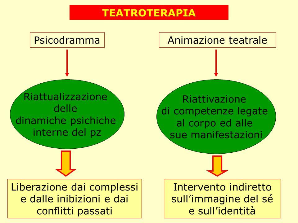 TEATROTERAPIA PsicodrammaAnimazione teatrale Riattualizzazione delle dinamiche psichiche interne del pz Riattivazione di competenze legate al corpo ed