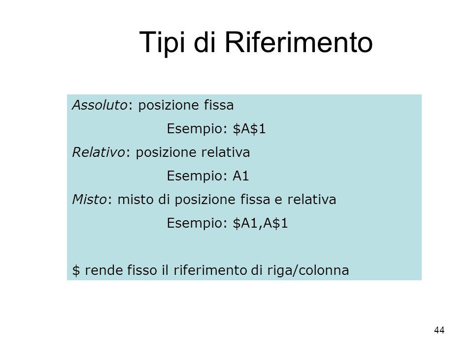 44 Tipi di Riferimento Assoluto: posizione fissa Esempio: $A$1 Relativo: posizione relativa Esempio: A1 Misto: misto di posizione fissa e relativa Ese