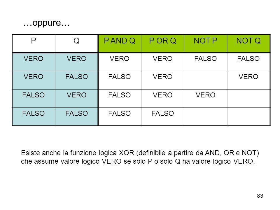 83 …oppure… PQP AND QP OR QNOT PNOT Q VERO FALSO VEROFALSO VERO FALSOVEROFALSOVERO FALSO Esiste anche la funzione logica XOR (definibile a partire da