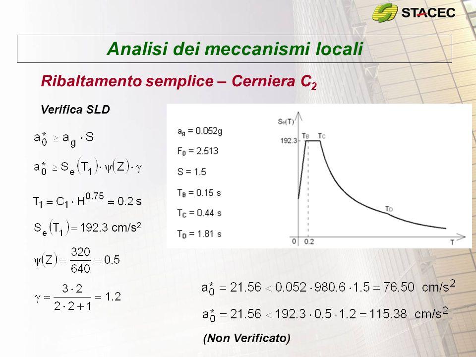 Analisi dei meccanismi locali Ribaltamento semplice – Cerniera C 2 Verifica SLV (analisi cinematica non lineare) Occorre calcolare il moltiplicatore dei carichi orizzontali per una configurazione deformata
