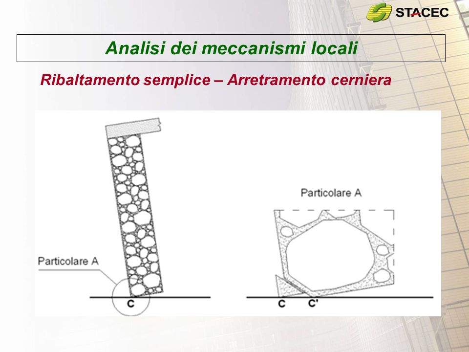 Analisi dei meccanismi locali Ribaltamento semplice – Arretramento cerniera